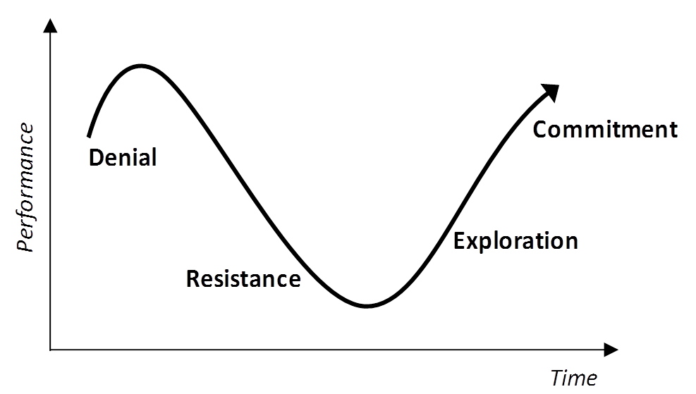 ../_images/changecurve.png